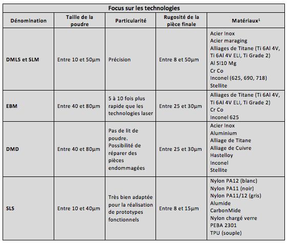 fabrication additive métallique - liste des matériaux
