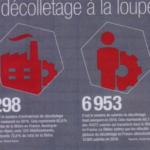 Décolletage : les chiffres à connaitre en France et en Europe en 2018