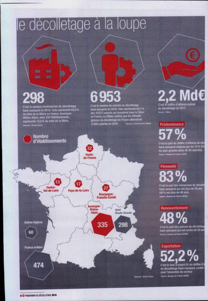 chiffres clés marché du décolletage en France