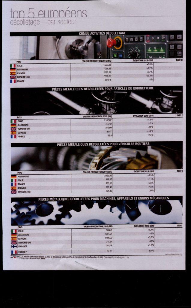 Chiffres clés du décolletage en Europe